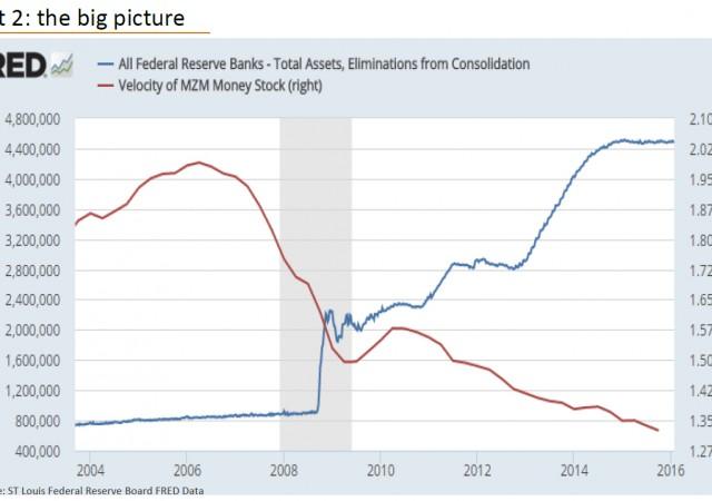Andamenti convergenti e poi divergenti per velocità moneta e denaro stampato dalla banca centrale Usa