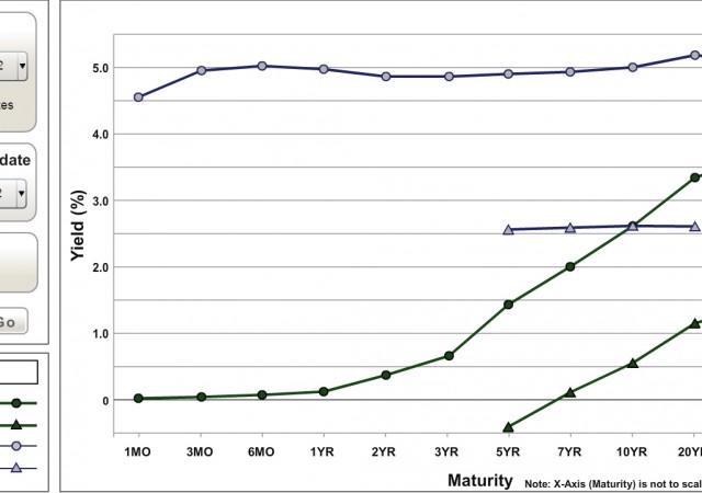 Nel 2007 si è verificato un appiattimento della curva dei rendimenti.