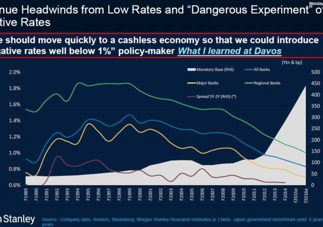 Banchiere centrale ha proposto di passare in fretta a un'economia senza contanti