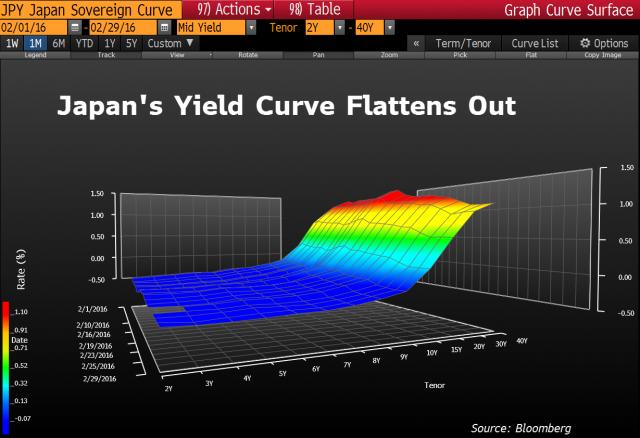 Curva dei rendimenti dei bond giapponesi