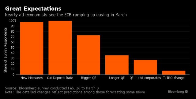 Grandi aspettative sulla imminente riunione della Bce