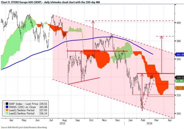 Settore banche europee, come fare trading nel giorno della Bce