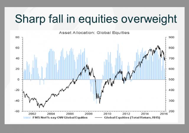Forte il calo del sovrappeso in titoli azionari