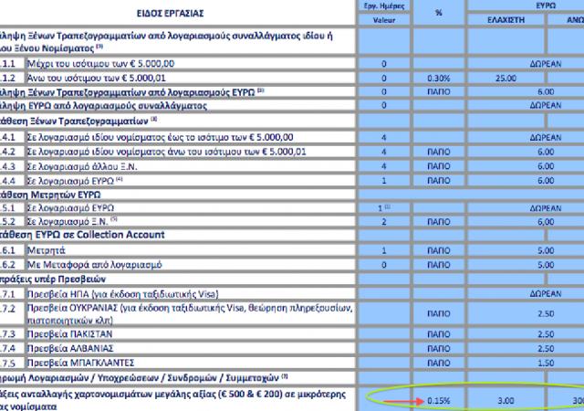 Grecia, banca Piraeus inizia a chiedere lo 0,15% di commissione a chi deposita 500 euro in banca