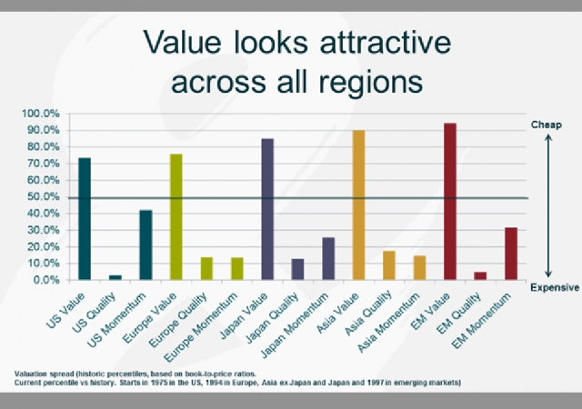Le valutazioni appaiono interessanti in tutte le aree geografiche.
