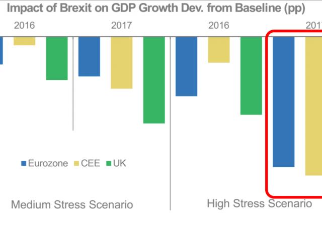 Brexit ridurrebbe -1,5% il PIl in Eurozona