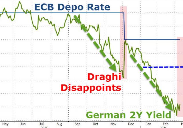 Bce: che impatto avrebbe un taglio dei tassi di deposito più ampio del previsto