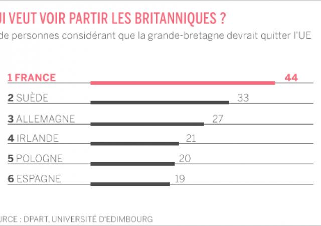53% francesi vuole votare su uscita Ue