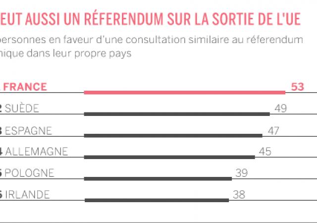 Frexit: 53% vuole un referendum per chiedere uscita Ue