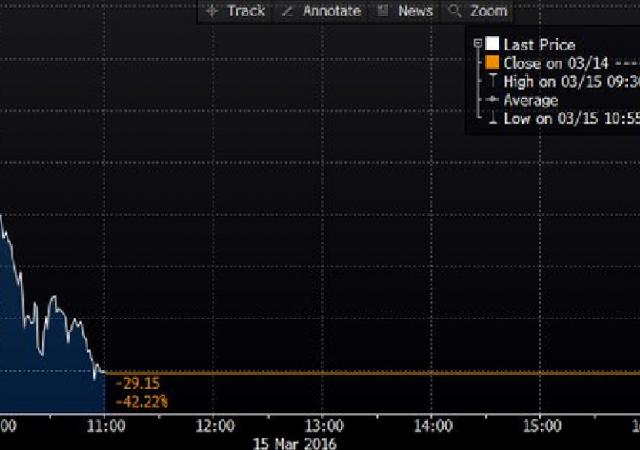 Valeant, titolo crolla dopo alert default