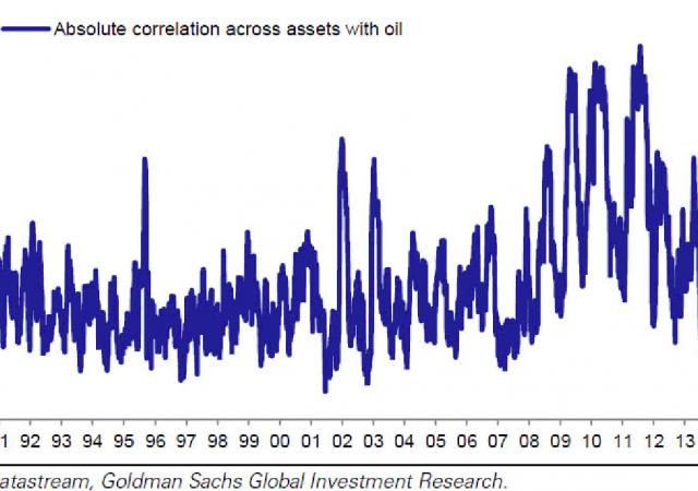 Sui mercati ormai tutto dipende dal petrolio