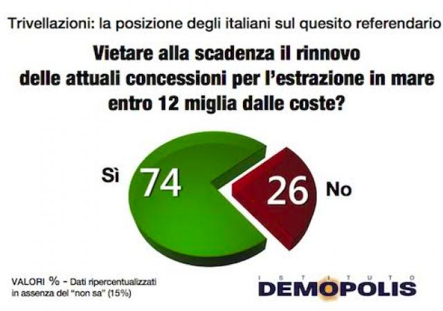 Tre quarti degli italiani interpellati da Demopolis è contrario alle trivelle in mare vicino alle coste