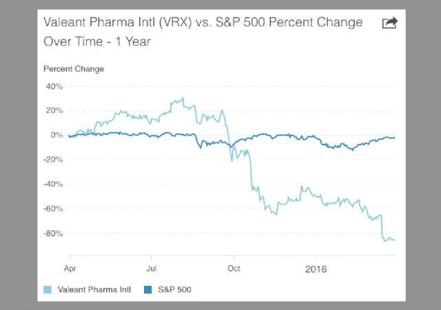 I titoli Valeant hanno sottoperformato decisamente l'indice generale della Borsa