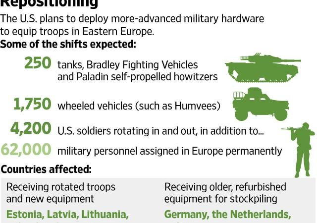 Pentagono pronto a offrire sostegno alle truppe dell'area Est della Nato