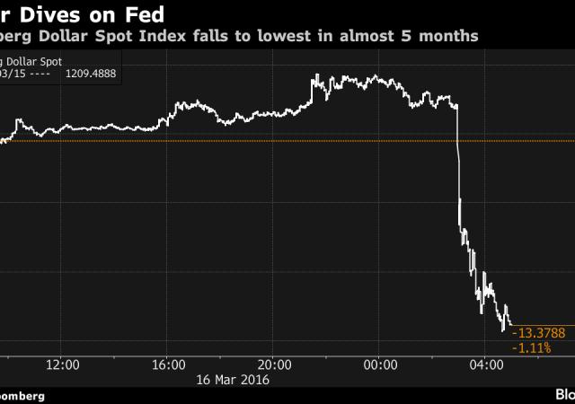 Il tonfo del dollaro successivo all'annuncio a sorpresa della Fed
