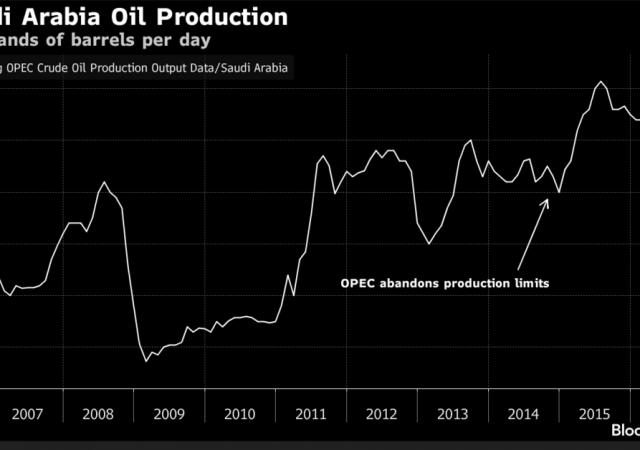 Petrolio colpito da dichiarazioni principe saudita su congelamento della produzione