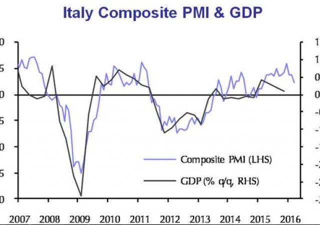 Eurozona frena: Pmi servizi Germania ai minimi di otto mesi, in Italia minimi di 12 mesi