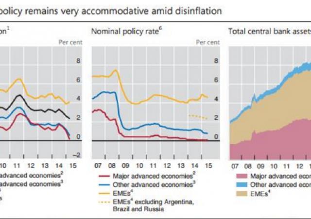 Politiche monetarie accomodanti in un contesto di disinflazione