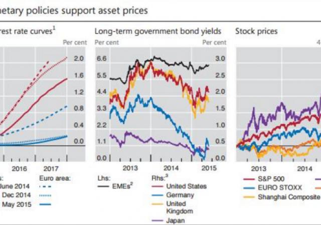 Le politiche monetarie espansive delle banche centrali sostengono i prezzi degli asset.