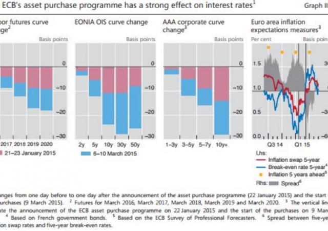 Effetto del QE della Bce sui tassi di interesse