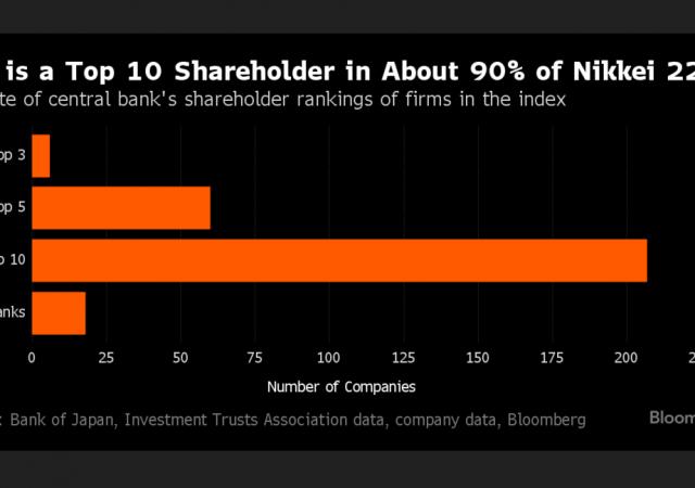 Le stime delle quote azionarie detenute dalla Banca del Giappone nei titoli quotati in Borsa