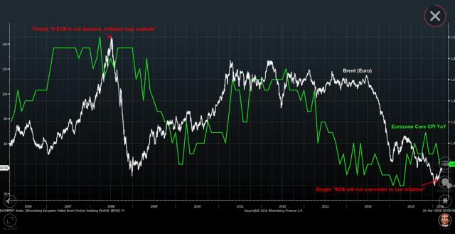 inflazione eurozone ed ecb