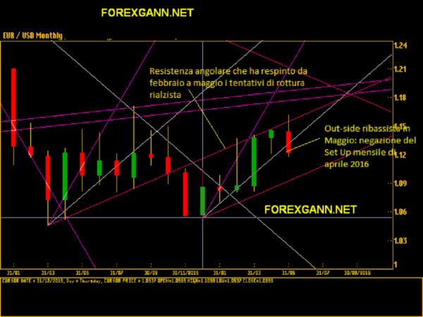 Euro dollaro previsioni forex