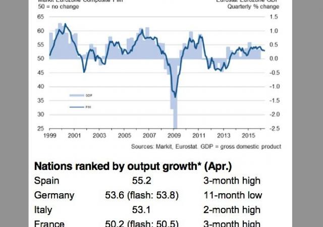 Pmi servizi e Pil in Eurozona