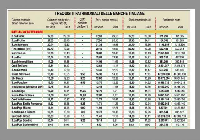Requisiti patrimoniali della banche italiane nel 2015-2014