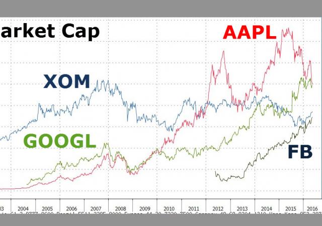 Capitalizzazione di mercato, Alphabet (Google) sorpassa Apple