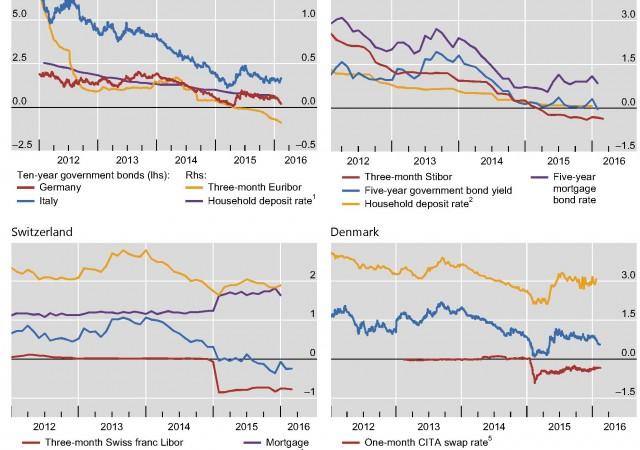 Tassi negativi: gli effetti nei vari paesi