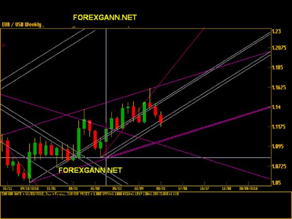 Forex euro dollaro analisi tecnica