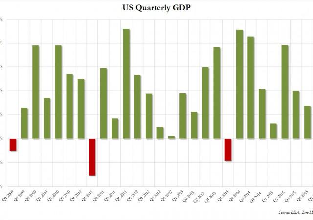 Pil Usa rivisto al rialzo ma sotto le stime nel primo trimestre 2016