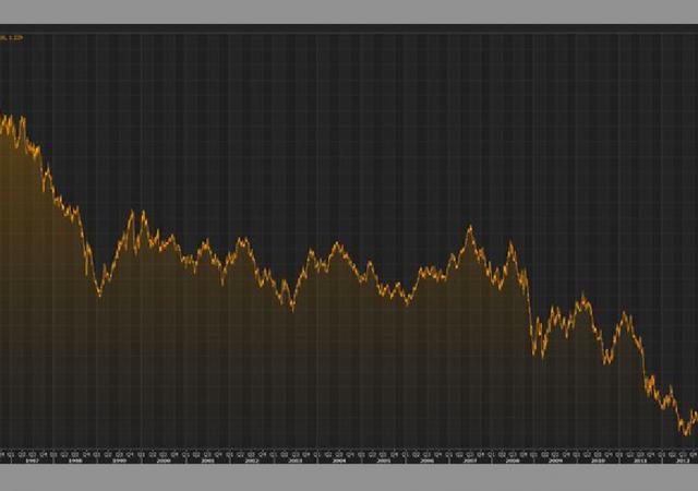 Tassi decennali dei titoli di Stato britannici al nuovo minimo di sempre