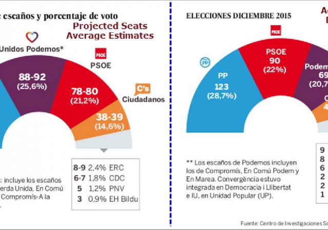 Sondaggi elezioni Spagna 2016