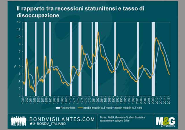 Rapporto stretto tra recessioni Usa e andamento occupazione