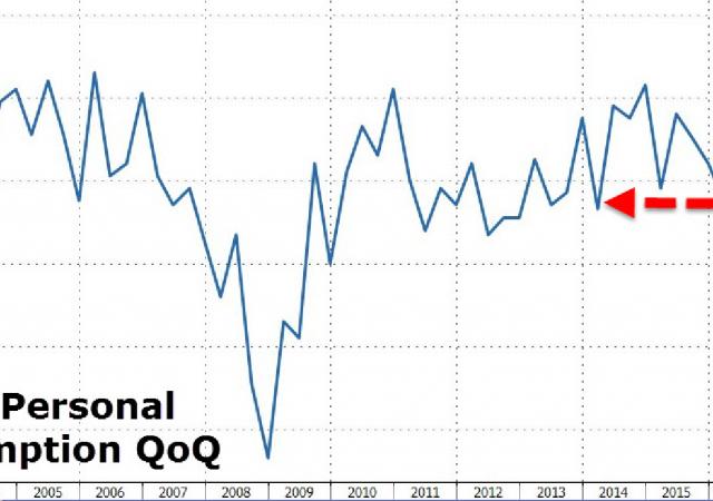 Pil, calo ai minimi di due anni per le spese al consumo nel primo trimestre in Usa