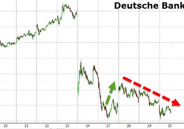 L'andamento dei titoli Deutsche Bank in Borsa