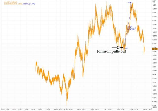 Sterlina in rialzo dopo il ritiro di Boris Johnson