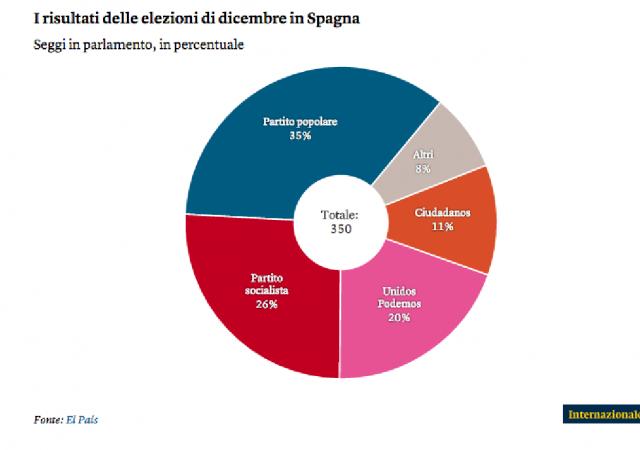 Elezioni Spagna dicembre 2015