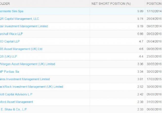 Piazza Affari: i titoli più esposti ai ribassi sono Intermonte Sim Spa e AQR Capital Management