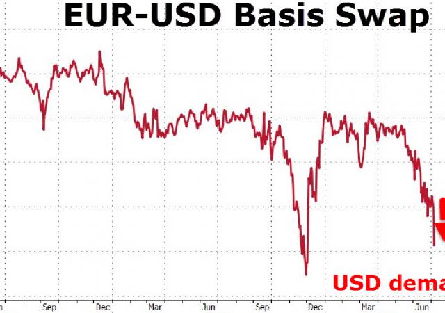 Contratti basis swap tra euro e dollaro