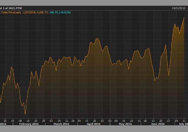 L'andamento della Borsa di Londra che sta per entrare in una fase di mercato rialzista