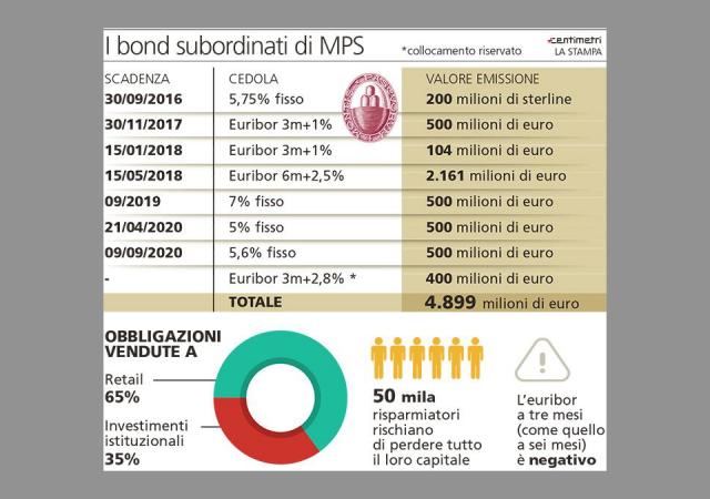 I bond subordinati di Mps