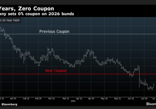 Germania emette Bund decennali a zero coupon
