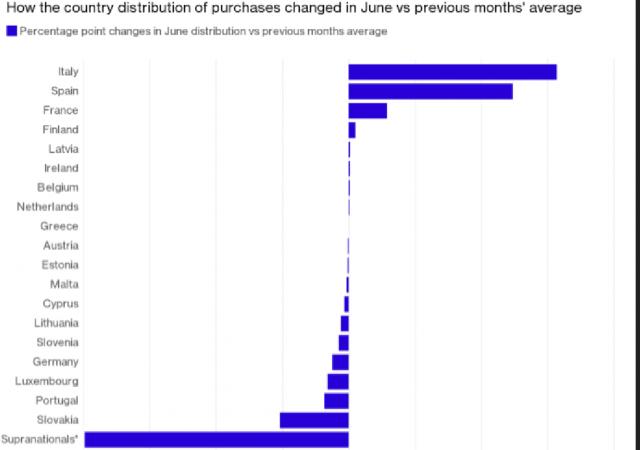 Il piano di acquisto di Bond della Bce è sempre più sbilanciato in favore di Italia e Spagna