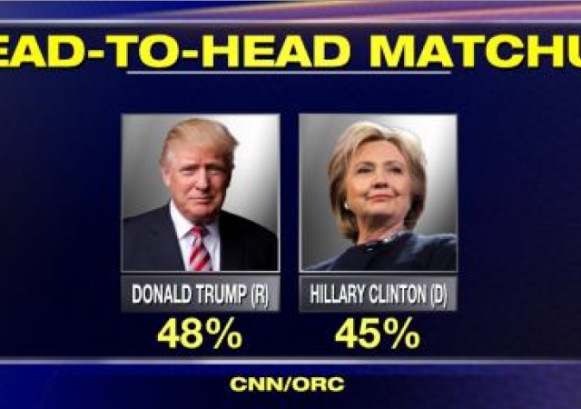Elezioni Usa: ultimi sondaggi danno Trump in vantaggio di tre punti su Clinton