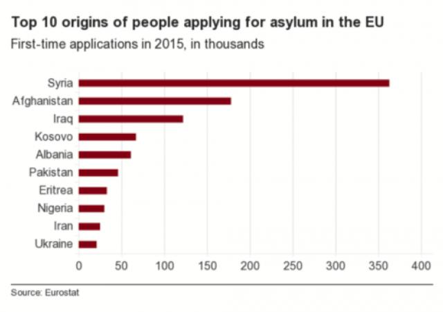 La cittadinanza e il numero di rifugiati in Europa