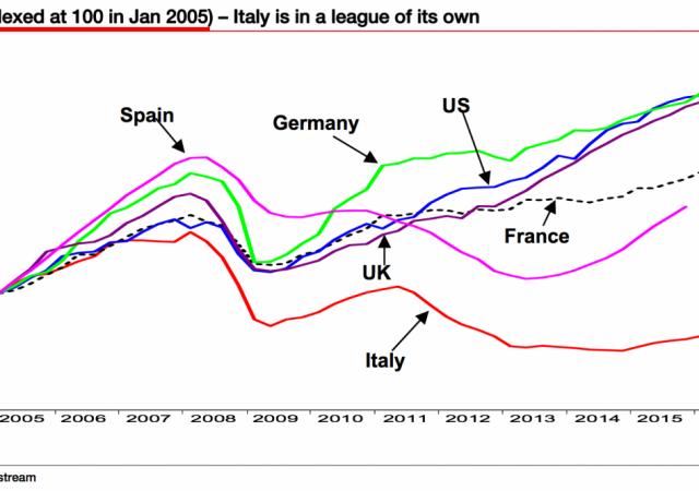 Pil Italia è decisamente indietro rispetto alle altre grandi economie d'Europa e del mondo