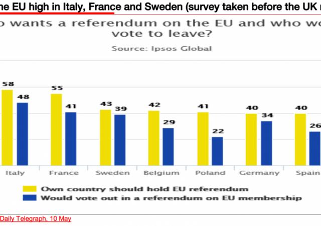 Il livello di sfiducia nei confronti dell'Ue è tra i più alti in Italia, Francia e Svezia.